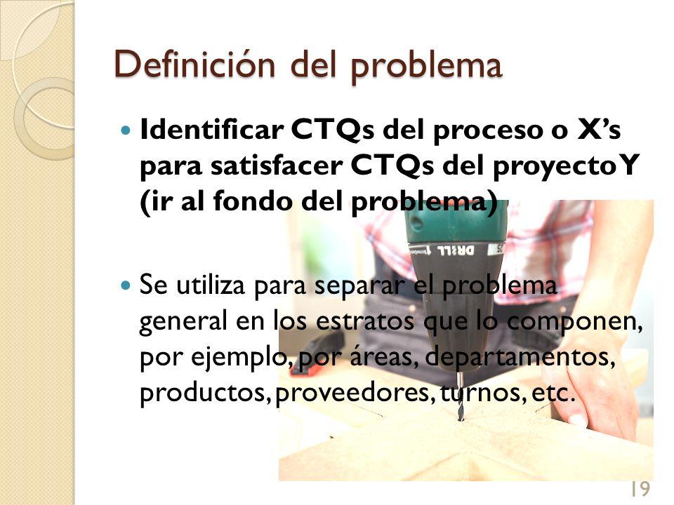 Definición del problema Identificar CTQs del proceso o Xs para satisfacer CTQs del proyecto Y (ir al fondo del problema) Se utiliza para separar el pr
