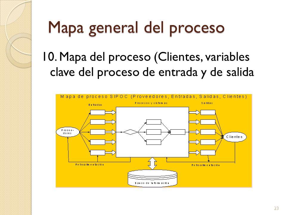 Mapa general del proceso 10. Mapa del proceso (Clientes, variables clave del proceso de entrada y de salida 23