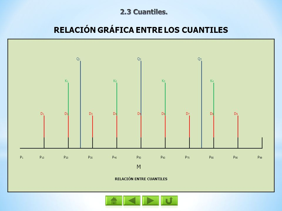 RELACIÓN GRÁFICA ENTRE LOS CUANTILES Q1Q1 Q2Q2 Q3Q3 K1K1 K2K2 K3K3 K4K4 D1D1 D2D2 D3D3 D4D4 D5D5 D6D6 D7D7 D8D8 D9D9 P1P1 P 10 P 20 P 30 P 40 P 50 P 6