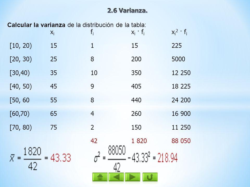 Xni 22 32 51 63 N= 8 Coeficiente de variación de Pearson ( CVx ) Indica la relación existente entre la desviación típica de una muestra y su media.