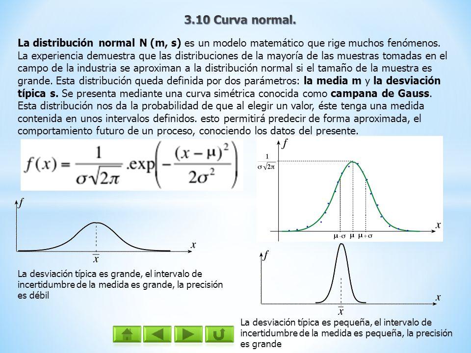 La distribución normal N (m, s) es un modelo matemático que rige muchos fenómenos. La experiencia demuestra que las distribuciones de la mayoría de la