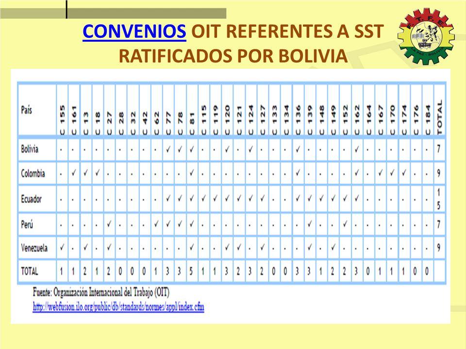 CONVENIOSCONVENIOS OIT REFERENTES A SST RATIFICADOS POR BOLIVIA
