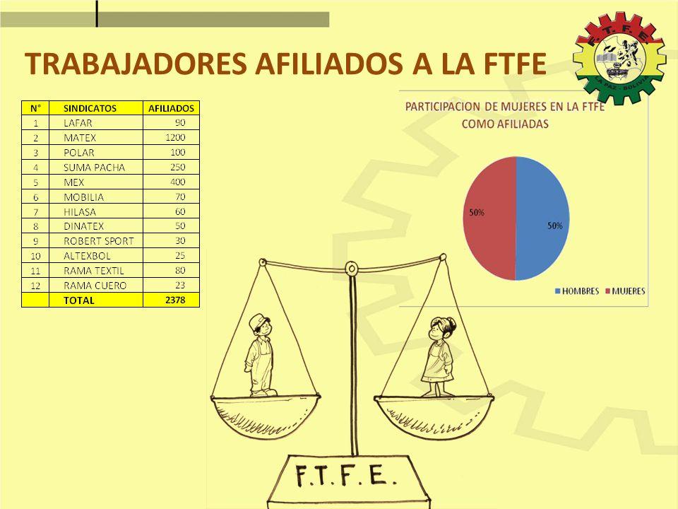TRABAJADORES AFILIADOS A LA FTFE