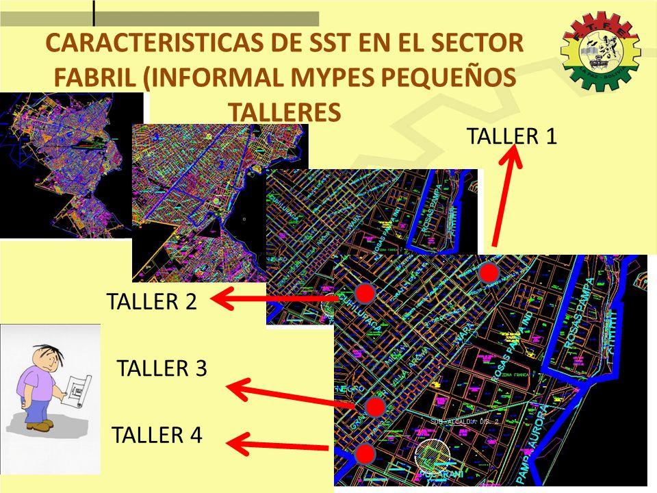 TALLER 1 TALLER 2 CARACTERISTICAS DE SST EN EL SECTOR FABRIL (INFORMAL MYPES PEQUEÑOS TALLERES TALLER 3 TALLER 4