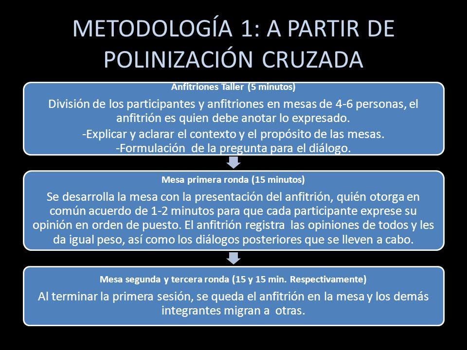 METODOLOGÍA 1: A PARTIR DE POLINIZACIÓN CRUZADA Anfitriones Taller (5 minutos) División de los participantes y anfitriones en mesas de 4-6 personas, e