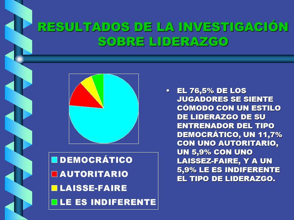 RESULTADOS DE LA INVESTIGACIÓN SOBRE LIDERAZGO EL 76,5% DE LOS JUGADORES CONSIDERA COMO BUENO EL MANEJO DE GRUPO DE SUS ENTRENADORES, Y EL 23,5% LO CONSIDERA COMO MUY BUENO.