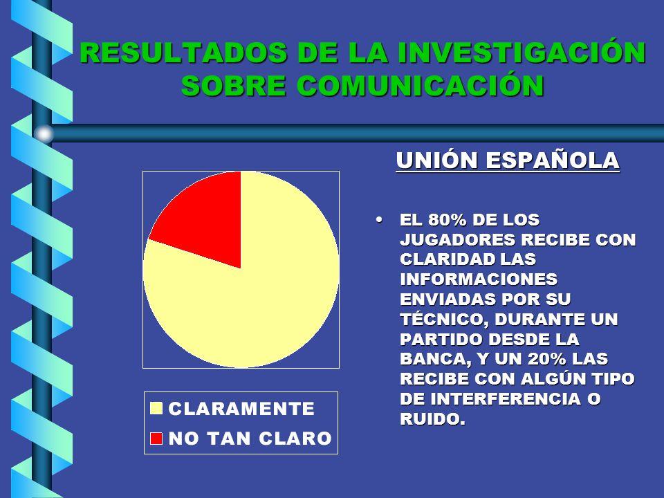 RESULTADOS DE LA INVESTIGACIÓN SOBRE COMUNICACIÓN COLO EL 100% DE LOS JUGADORES DICE RECIBIR CON CLARIDAD LAS INSTRUCCIONES DURANTE UN PARTIDO, QUE LES ENVÍA SU ENTRENADOR.