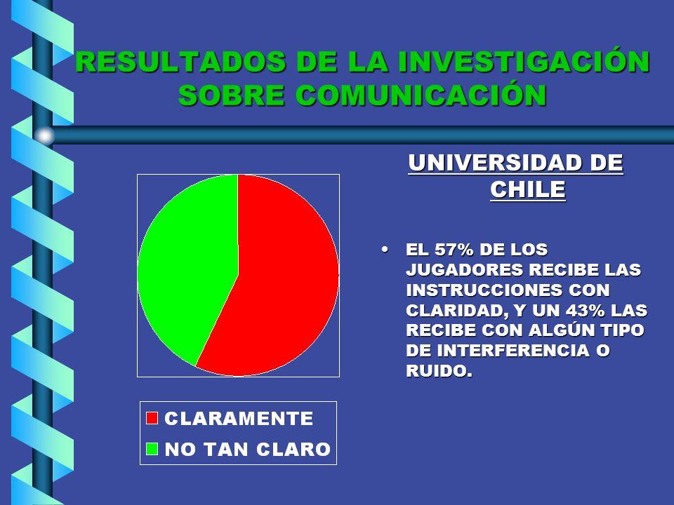 RESULTADOS DE LA INVESTIGACIÓN SOBRE COMUNICACIÓN UNIÓN ESPAÑOLA EL 80% DE LOS JUGADORES RECIBE CON CLARIDAD LAS INFORMACIONES ENVIADAS POR SU TÉCNICO, DURANTE UN PARTIDO DESDE LA BANCA, Y UN 20% LAS RECIBE CON ALGÚN TIPO DE INTERFERENCIA O RUIDO.