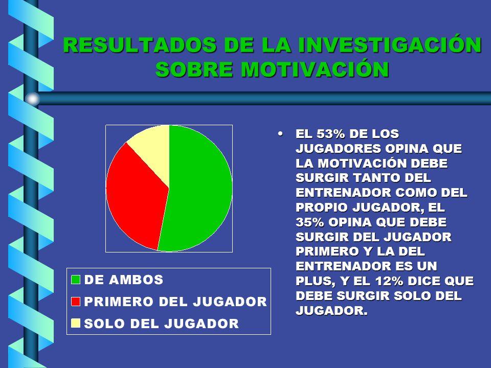 RESULTADOS DE LA INVESTIGACIÓN SOBRE COMUNICACIÓN UNIVERSIDAD DE CHILE EL 57% DE LOS JUGADORES RECIBE LAS INSTRUCCIONES CON CLARIDAD, Y UN 43% LAS REC