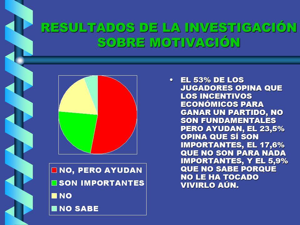 RESULTADOS DE LA INVESTIGACIÓN SOBRE MOTIVACIÓN EL 53% DE LOS JUGADORES OPINA QUE LA MOTIVACIÓN DEBE SURGIR TANTO DEL ENTRENADOR COMO DEL PROPIO JUGADOR, EL 35% OPINA QUE DEBE SURGIR DEL JUGADOR PRIMERO Y LA DEL ENTRENADOR ES UN PLUS, Y EL 12% DICE QUE DEBE SURGIR SOLO DEL JUGADOR.