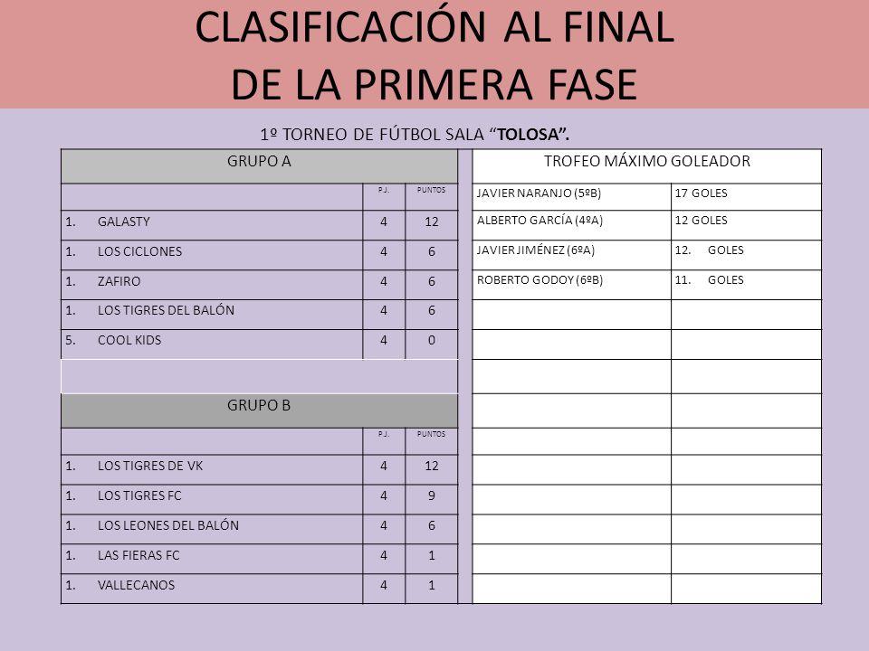 CLASIFICACIÓN AL FINAL DE LA PRIMERA FASE GRUPO ATROFEO MÁXIMO GOLEADOR P.J.PUNTOS JAVIER NARANJO (5ºB)17 GOLES 1.GALASTY412 ALBERTO GARCÍA (4ºA)12 GO