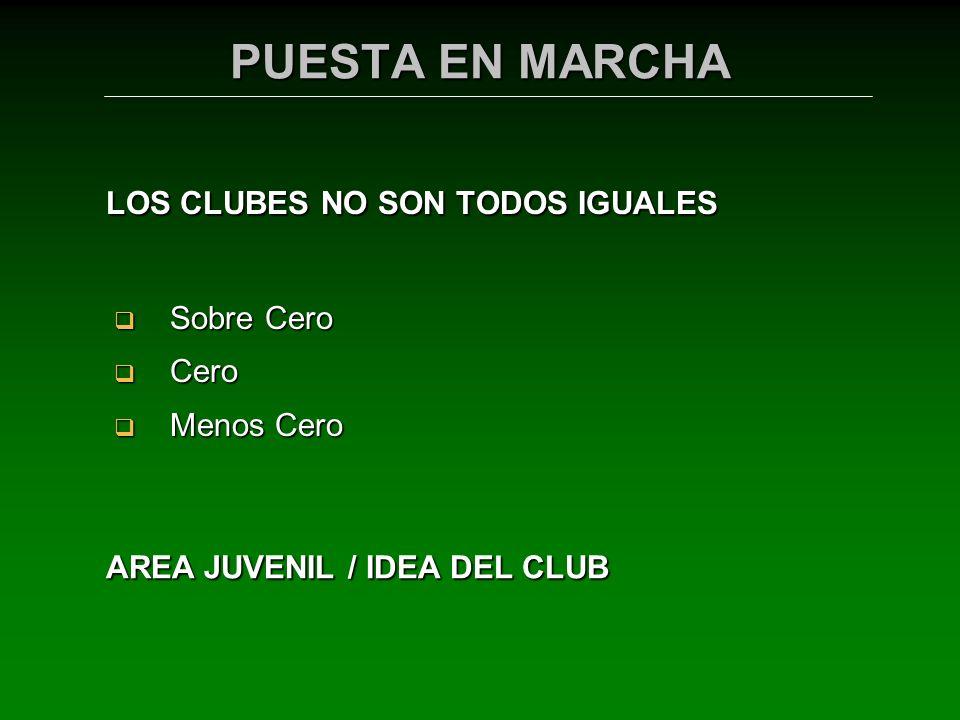 LOS CLUBES NO SON TODOS IGUALES Sobre Cero Sobre Cero Cero Cero Menos Cero Menos Cero AREA JUVENIL / IDEA DEL CLUB PUESTA EN MARCHA