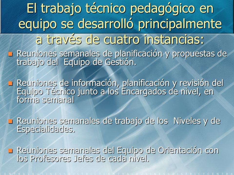 El trabajo técnico pedagógico en equipo se desarrolló principalmente a través de cuatro instancias: Reuniones semanales de planificación y propuestas de trabajo del Equipo de Gestión.