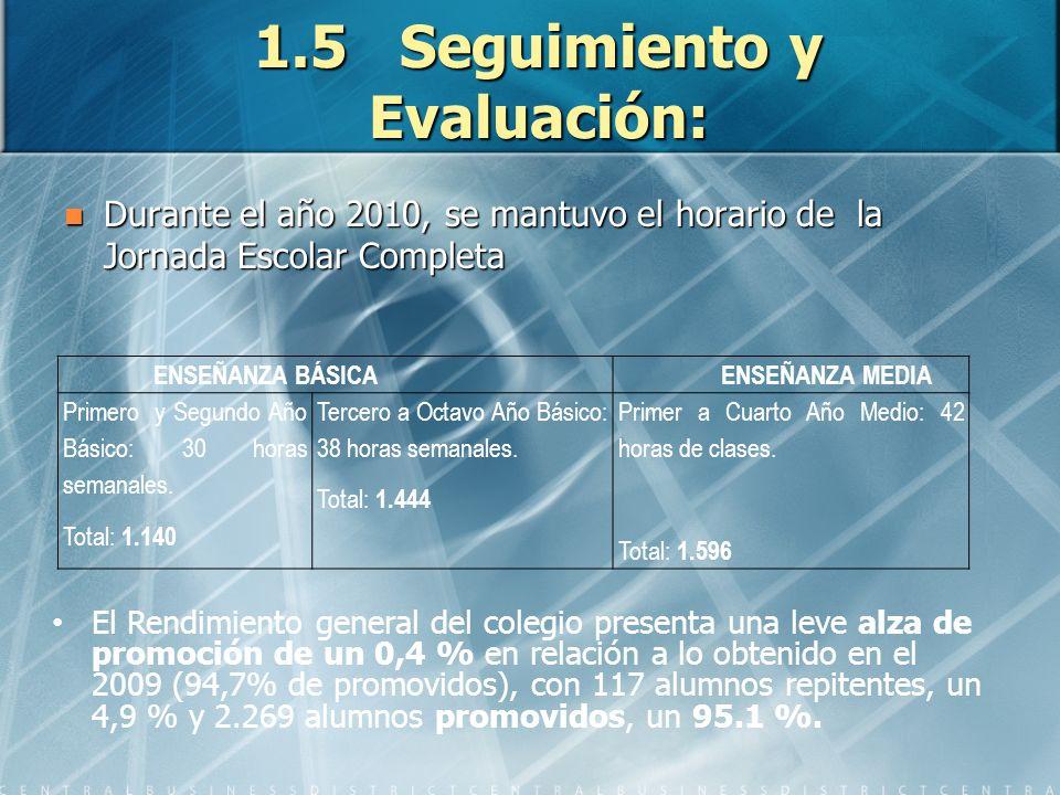 1.5 Seguimiento y Evaluación: Durante el año 2010, se mantuvo el horario de la Jornada Escolar Completa Durante el año 2010, se mantuvo el horario de la Jornada Escolar Completa ENSEÑANZA BÁSICA ENSEÑANZA MEDIA Primero y Segundo Año Básico: 30 horas semanales.