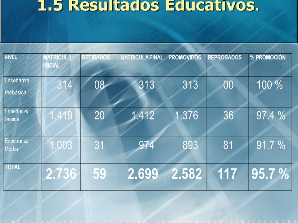 1.5 Resultados Educativos.