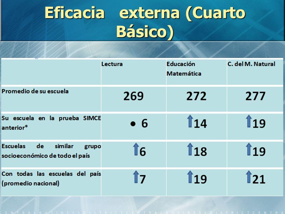 Eficacia externa (Cuarto Básico)