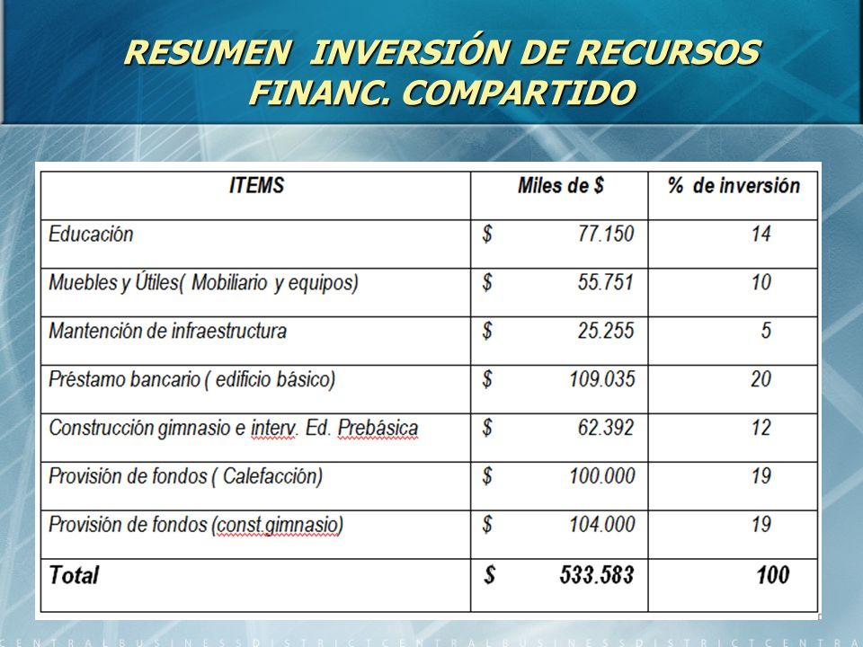 RESUMEN INVERSIÓN DE RECURSOS FINANC. COMPARTIDO