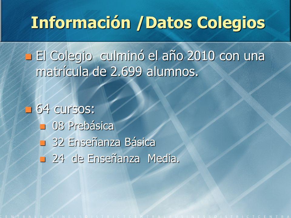 Información /Datos Colegios El Colegio culminó el año 2010 con una matrícula de 2.699 alumnos.