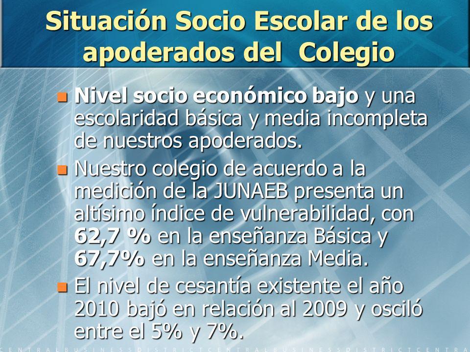 Situación Socio Escolar de los apoderados del Colegio Nivel socio económico bajo y una escolaridad básica y media incompleta de nuestros apoderados.