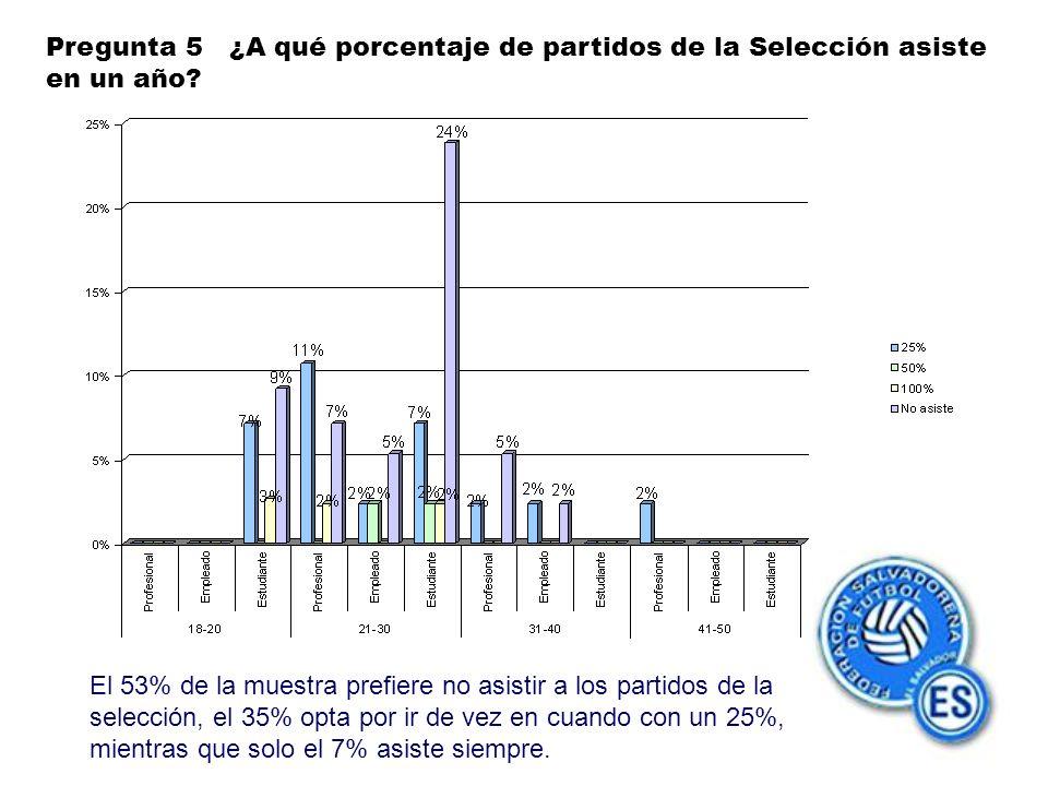 Pregunta 5 ¿A qué porcentaje de partidos de la Selección asiste en un año.