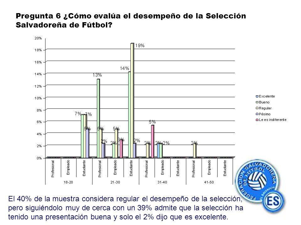Pregunta 6 ¿Cómo evalúa el desempeño de la Selección Salvadoreña de Fútbol.
