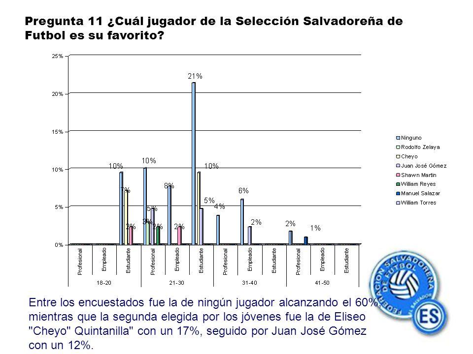 Pregunta 11 ¿Cuál jugador de la Selección Salvadoreña de Futbol es su favorito.