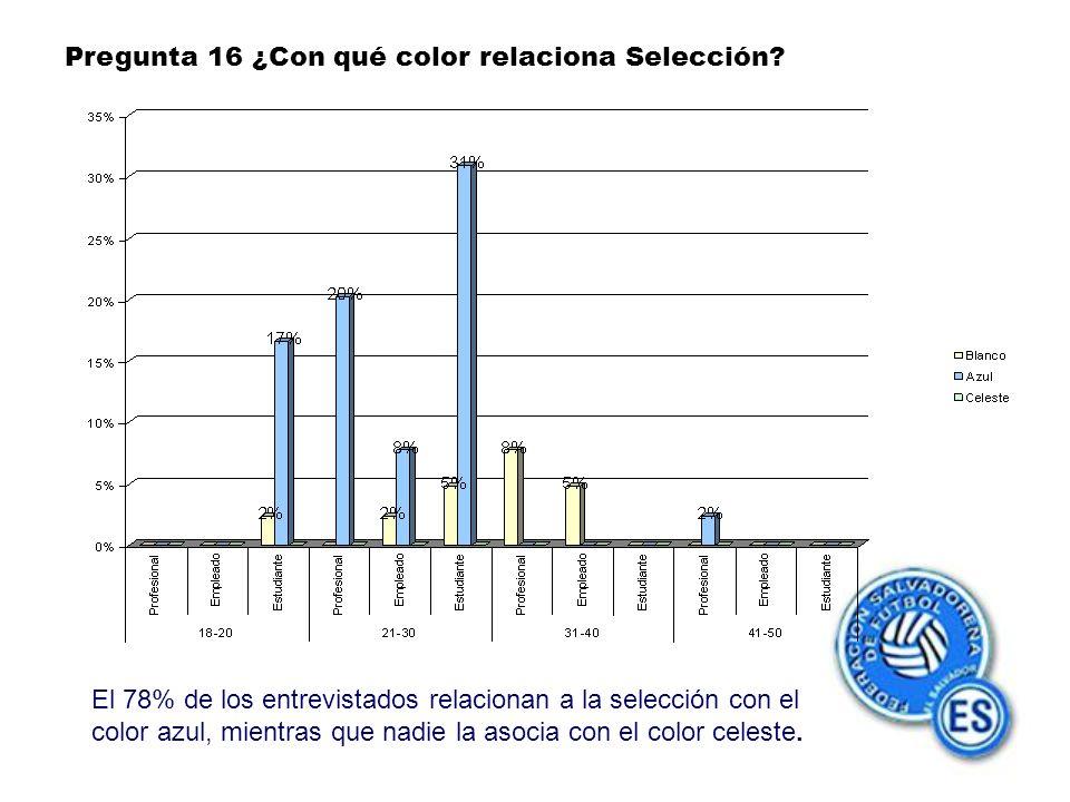 Pregunta 16 ¿Con qué color relaciona Selección.