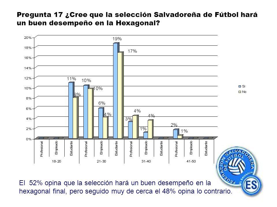Pregunta 17 ¿Cree que la selección Salvadoreña de Fútbol hará un buen desempeño en la Hexagonal.