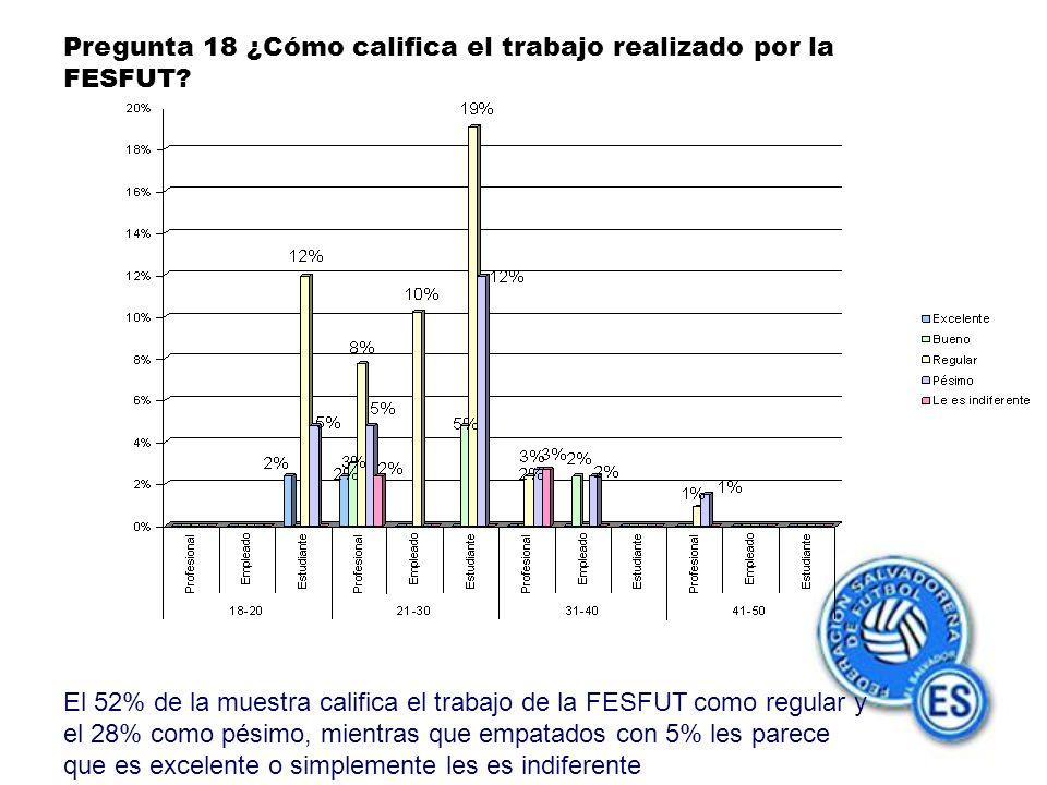 Pregunta 18 ¿Cómo califica el trabajo realizado por la FESFUT.