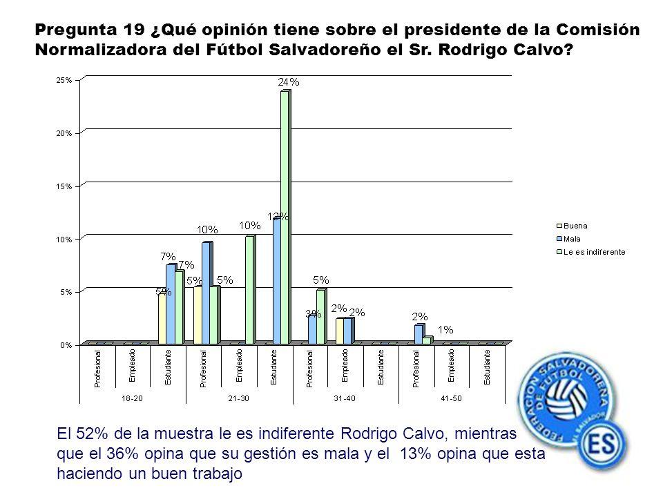 Pregunta 19 ¿Qué opinión tiene sobre el presidente de la Comisión Normalizadora del Fútbol Salvadoreño el Sr.