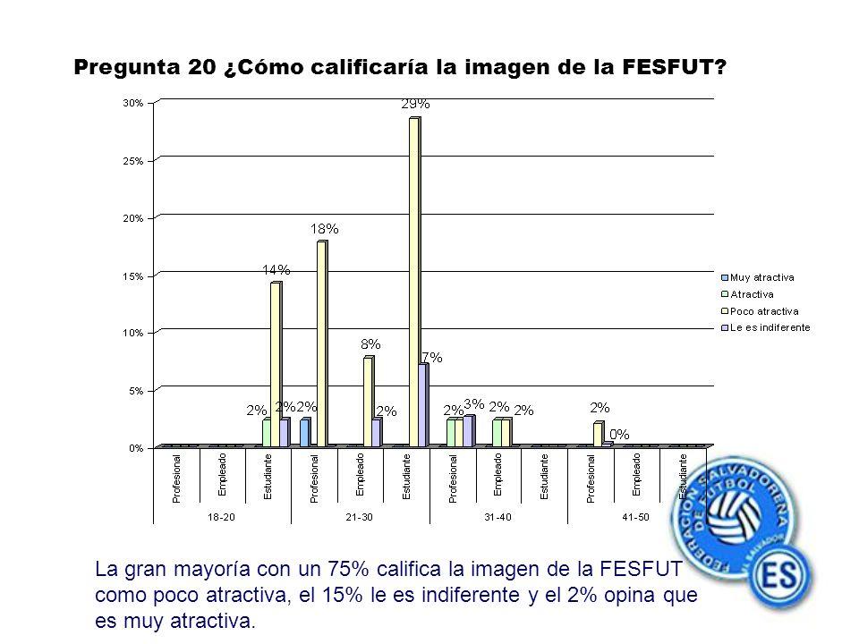 Pregunta 20 ¿Cómo calificaría la imagen de la FESFUT.
