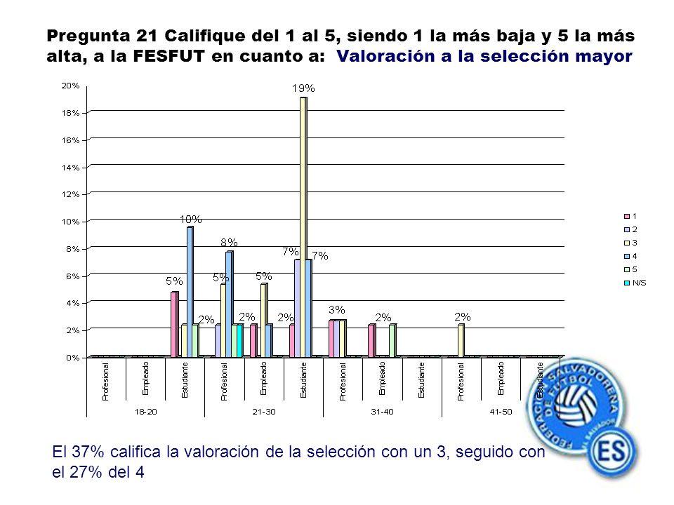 Pregunta 21 Califique del 1 al 5, siendo 1 la más baja y 5 la más alta, a la FESFUT en cuanto a: Valoración a la selección mayor El 37% califica la valoración de la selección con un 3, seguido con el 27% del 4