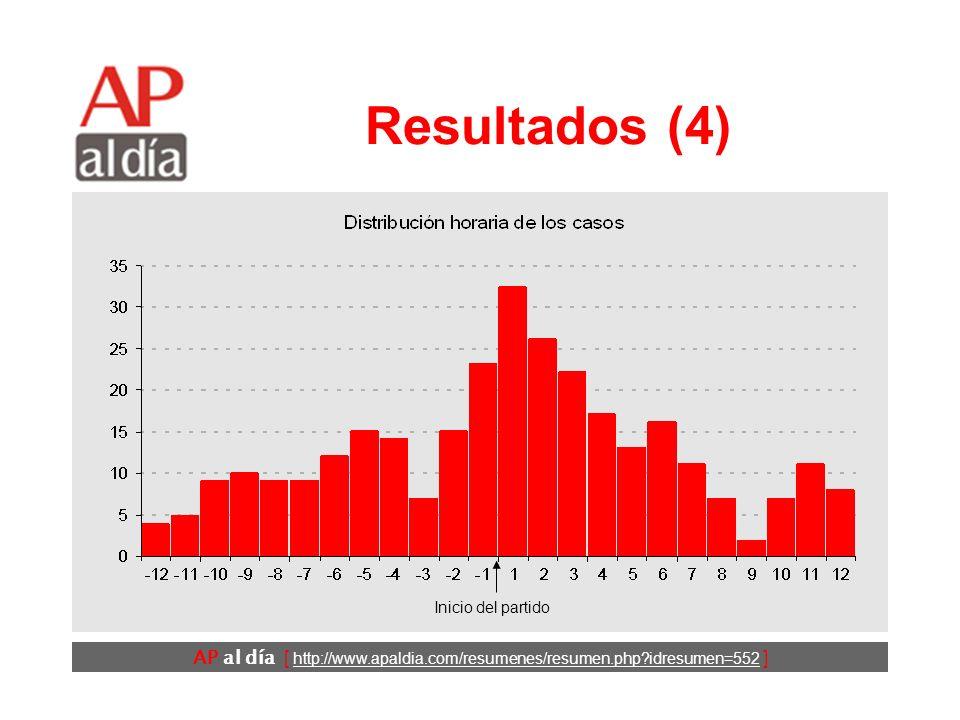 AP al día [ http://www.apaldia.com/resumenes/resumen.php?idresumen=552 ] Resultados (3) La razón de la tasa de incidencia (RI) ajustada los días en que jugó la selección alemana fue de 2,66 (IC95% 2,33 a -3,04; P<0,001).