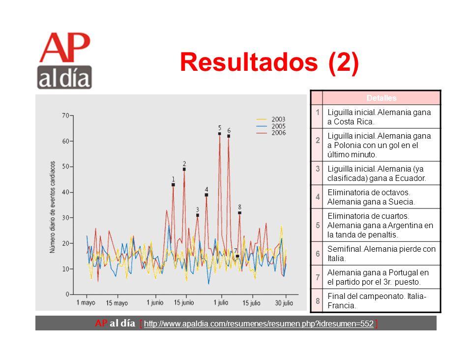 AP al día [ http://www.apaldia.com/resumenes/resumen.php?idresumen=552 ] Resultados (2) Detalles 1 Liguilla inicial.
