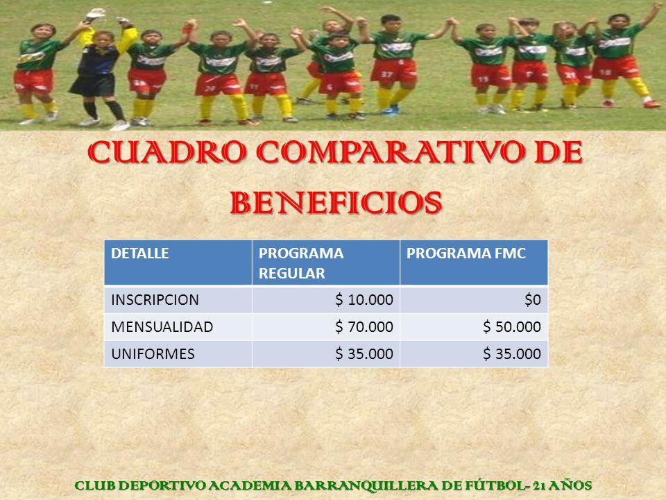 CUADRO COMPARATIVO DE BENEFICIOS CLUB DEPORTIVO ACADEMIA BARRANQUILLERA DE FÚTBOL- 21 AÑOS DETALLEPROGRAMA REGULAR PROGRAMA FMC INSCRIPCION$ 10.000$0