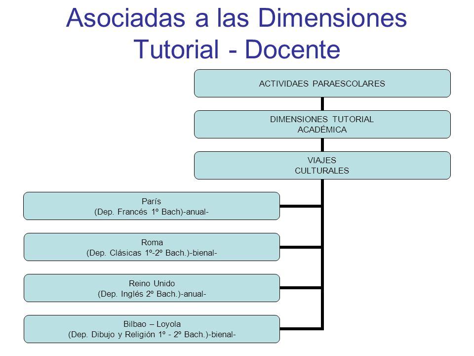 Asociadas a las Dimensiones Tutorial - Docente ACTIVIDAES PARAESCOLARES DIMENSIONES TUTORIAL ACADÉMICA VIAJES CULTURALES París (Dep.