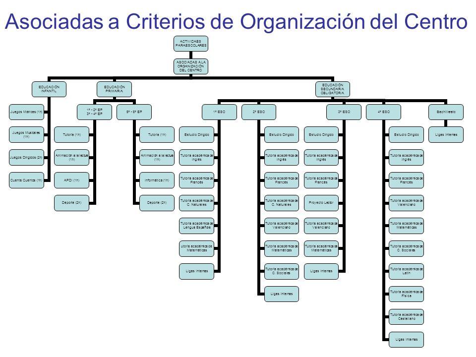 Asociadas a Criterios de Organización del Centro ACTIVIDAES PARAESCOLARES ASOCIADAS A LA ORGANIZACIÓN DEL CENTRO EDUCACIÓN INFANTIL Juegos Motrices (1h) Juegos Musicales (1h) Juegos Dirigidos (2h) Cuenta Cuentos (1h) EDUCACIÓN PRIMARIA 1º - 2º EP 3º - 4º EP Tutoría (1h) Animación a la lectura (1h) APDI (1h) Deporte (2h) 5º - 6º EP Tutoría (1h) Animación a la lectura (1h) Informática (1h) Deporte (2h) EDUCACIÓN SECUNDARIA OBLIGATORIA 1º ESO Estudio Dirigido Tutoría académica de Inglés Tutoría académica de Francés Tutoría académica de C.