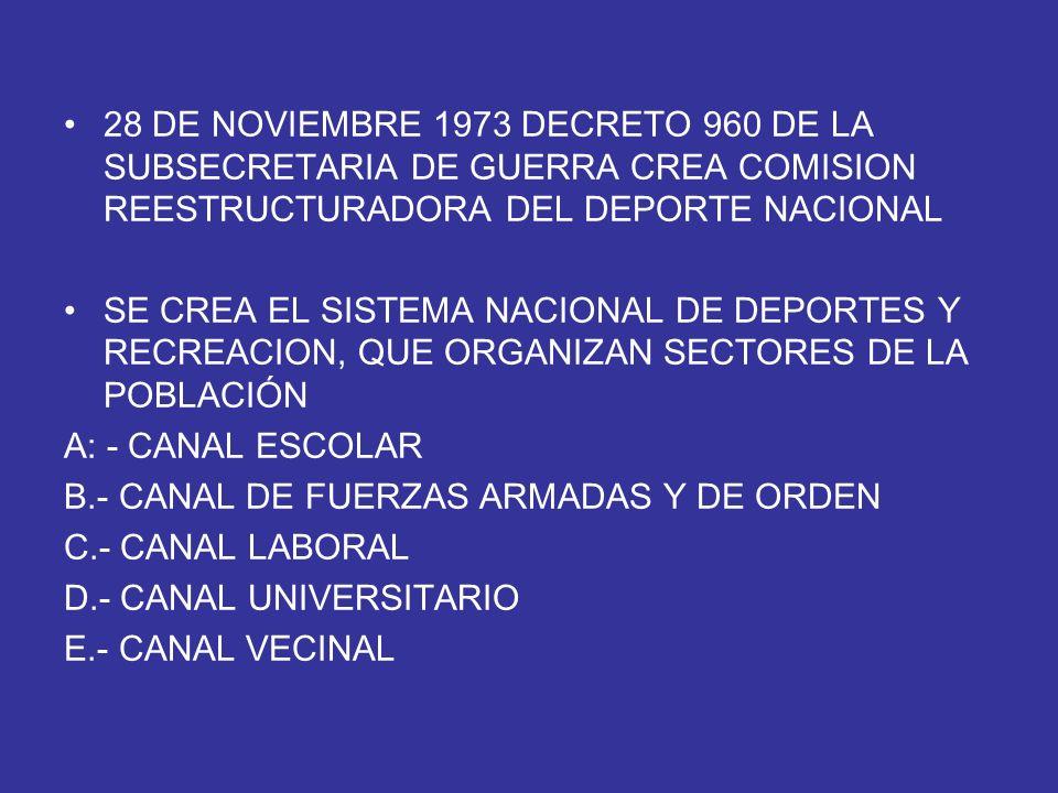 28 DE NOVIEMBRE 1973 DECRETO 960 DE LA SUBSECRETARIA DE GUERRA CREA COMISION REESTRUCTURADORA DEL DEPORTE NACIONAL SE CREA EL SISTEMA NACIONAL DE DEPO