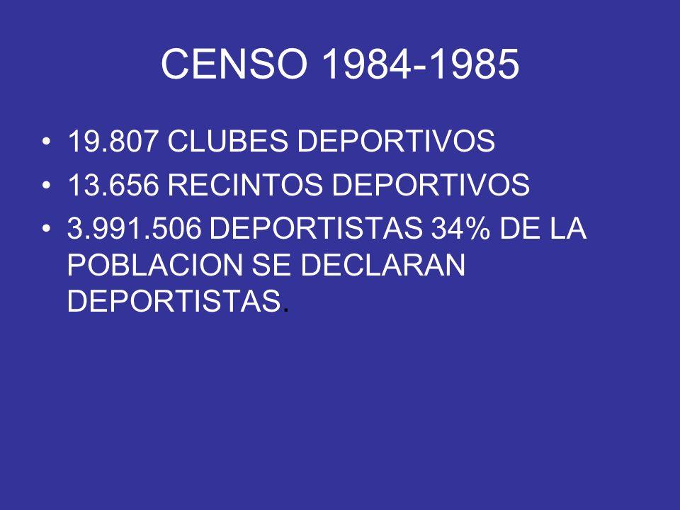CENSO 1984-1985 19.807 CLUBES DEPORTIVOS 13.656 RECINTOS DEPORTIVOS 3.991.506 DEPORTISTAS 34% DE LA POBLACION SE DECLARAN DEPORTISTAS.
