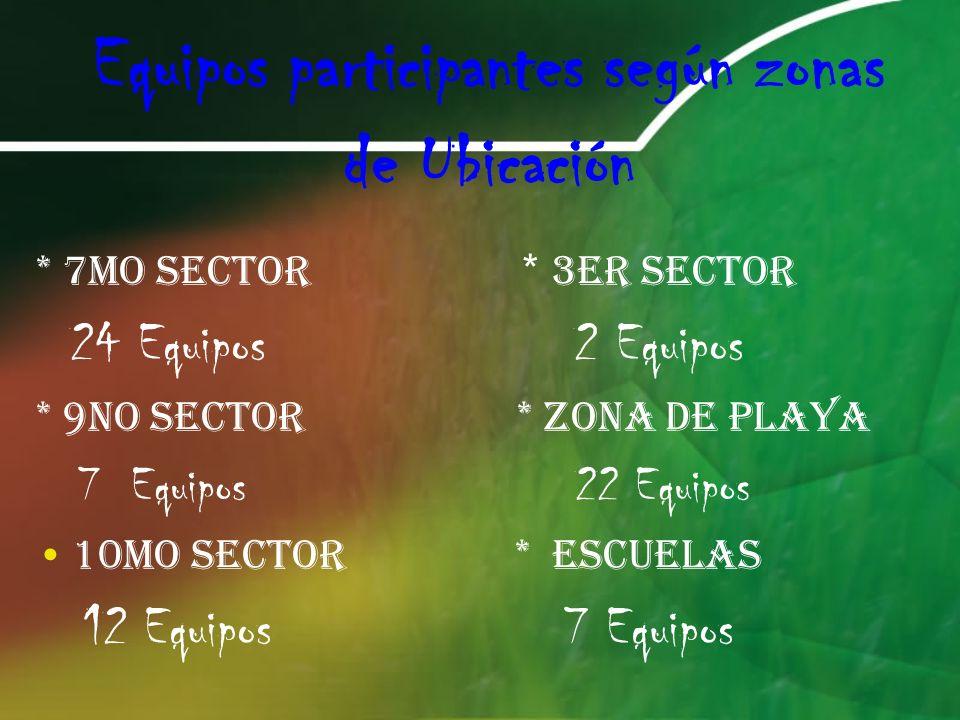 Equipos participantes según zonas de Ubicación * 7mo Sector * 3er Sector 24 Equipos 2 Equipos * 9no sector * Zona de playa 7 Equipos 22 Equipos 10mo sector * escuelas 12 Equipos 7 Equipos