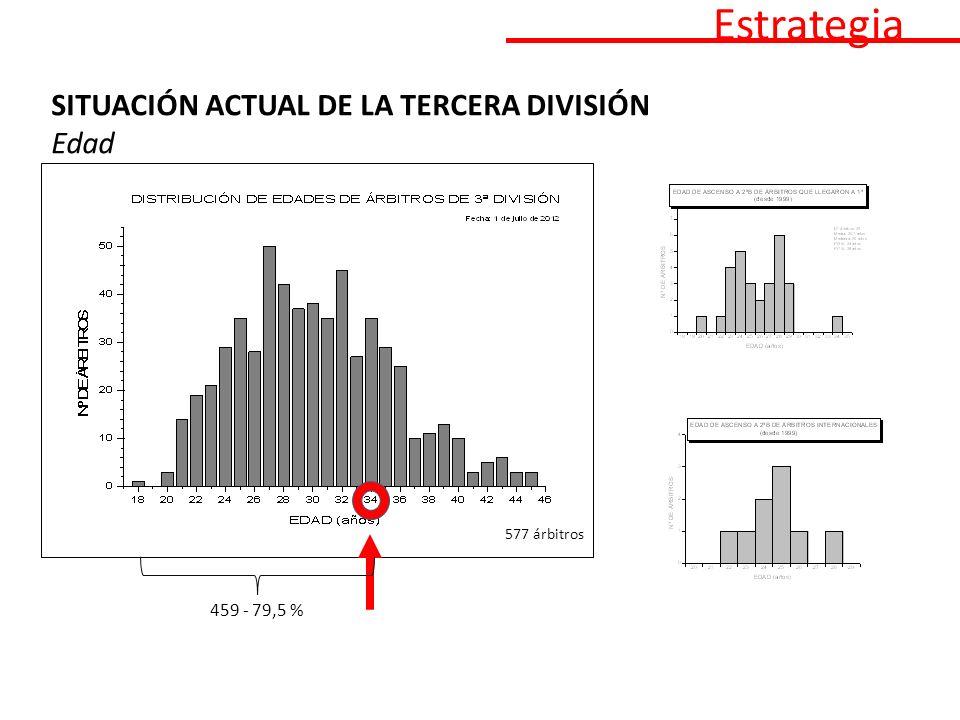 Estrategia SITUACIÓN ACTUAL DE LA TERCERA DIVISIÓN Edad 459 - 79,5 % 577 árbitros