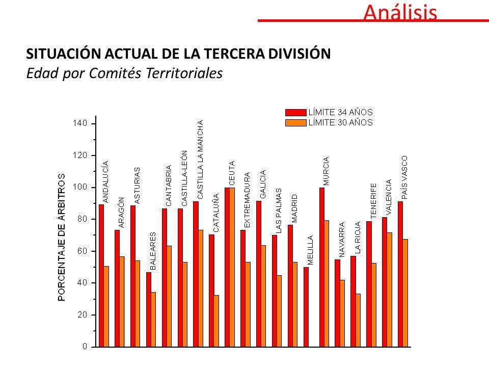 SITUACIÓN ACTUAL DE LA TERCERA DIVISIÓN Edad por Comités Territoriales