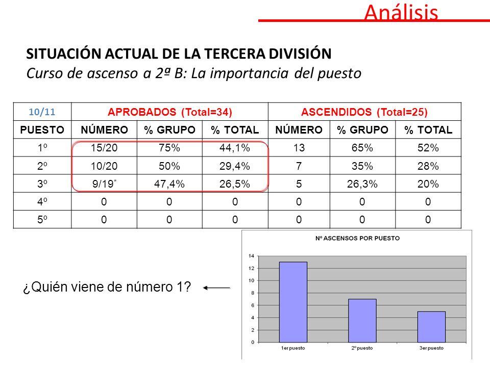 Análisis SITUACIÓN ACTUAL DE LA TERCERA DIVISIÓN Curso de ascenso a 2ª B: La importancia del puesto 10/11 APROBADOS (Total=34)ASCENDIDOS (Total=25) PUESTONÚMERO% GRUPO% TOTALNÚMERO% GRUPO% TOTAL 1º15/2075%44,1%1365%52% 2º10/2050%29,4%735%28% 3º9/19 * 47,4%26,5%526,3%20% 4º000000 5º000000 ¿Quién viene de número 1?