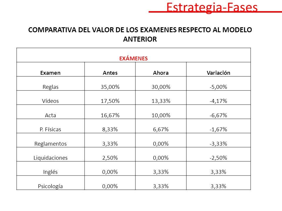 COMPARATIVA DEL VALOR DE LOS EXAMENES RESPECTO AL MODELO ANTERIOR EXÁMENES ExamenAntesAhoraVariación Reglas35,00%30,00%-5,00% Vídeos17,50%13,33%-4,17% Acta16,67%10,00%-6,67% P.