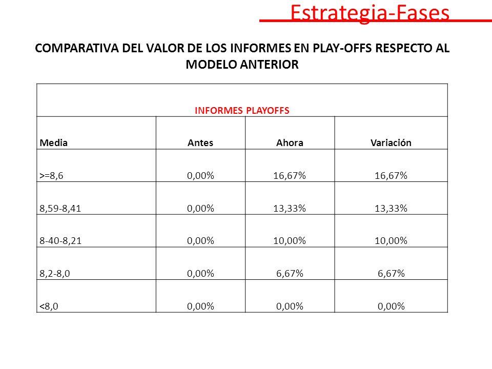 COMPARATIVA DEL VALOR DE LOS INFORMES EN PLAY-OFFS RESPECTO AL MODELO ANTERIOR INFORMES PLAYOFFS MediaAntesAhoraVariación >=8,60,00%16,67% 8,59-8,410,00%13,33% 8-40-8,210,00%10,00% 8,2-8,00,00%6,67% <8,00,00% Estrategia-Fases