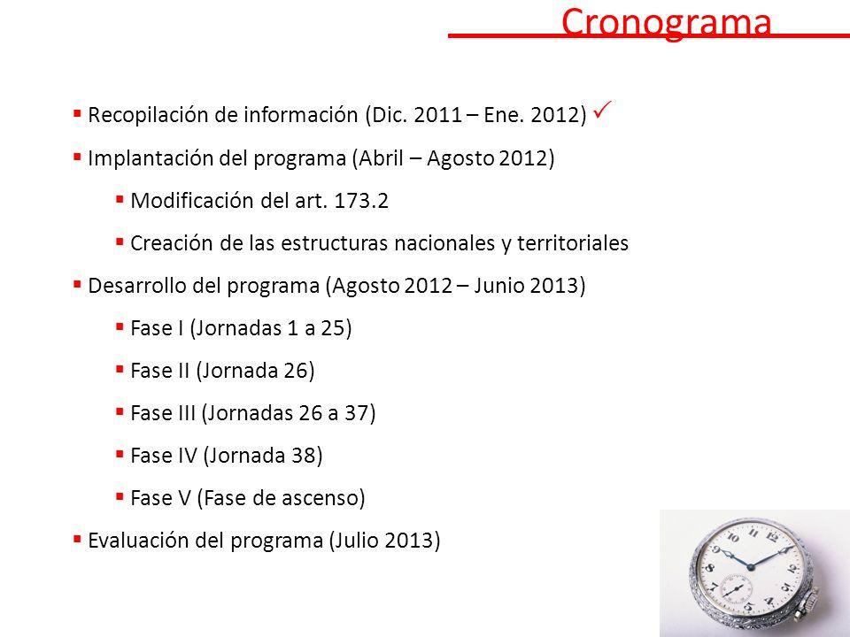 Cronograma Recopilación de información (Dic.2011 – Ene.