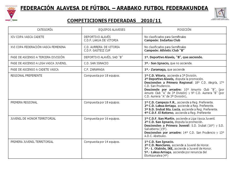 FEDERACIÓN ALAVESA DE FÚTBOL– ARABAKO FUTBOL FEDERAKUNDEA COMPETICIONES FEDERADAS 2010/11 CATEGORÍAEQUIPOS ALAVESESPOSICIÓN XIV COPA VASCA CADETEDEPOR