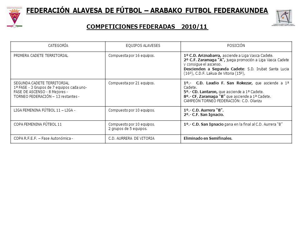 FEDERACIÓN ALAVESA DE FÚTBOL– ARABAKO FUTBOL FEDERAKUNDEA COMPETICIONES FEDERADAS 2010/11 CATEGORÍAEQUIPOS ALAVESESPOSICIÓN PRIMERA CADETE TERRITORIAL
