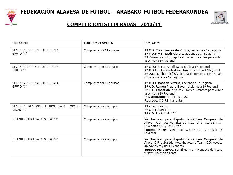 CATEGORIAEQUIPOS ALAVESESPOSICIÓN SEGUNDA REGIONAL FÚTBOL SALA GRUPO A Compuesta por 14 equipos1º C.D. Corazonistas de Vitoria, asciende a 1ª Regional
