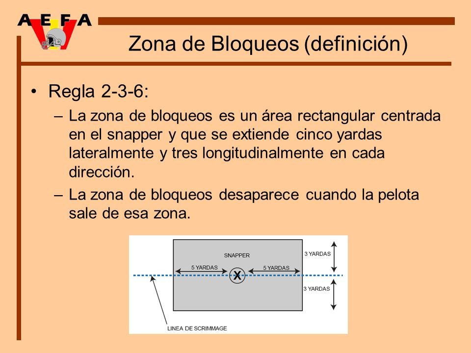 Zona de Bloqueos (definición) Regla 2-3-6: –La zona de bloqueos es un área rectangular centrada en el snapper y que se extiende cinco yardas lateralme